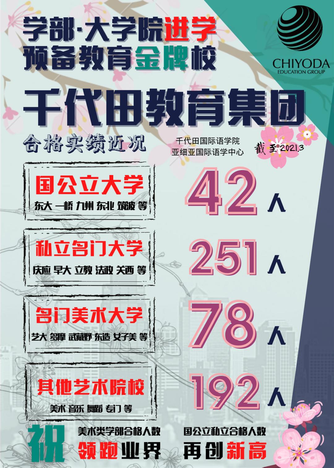 千代田新闻丨逆境中扬帆启航!千代田学子毕业啦!