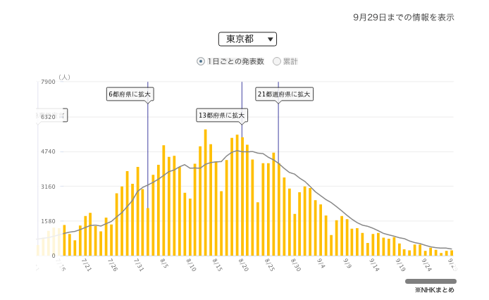 千代田新闻丨留学生有望近期入境!10月1日起日本放宽入境防疫要求在即